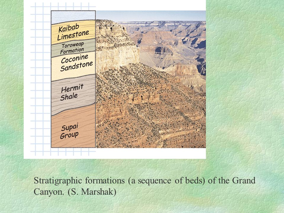 Stratigraphic formations (a sequence of beds) of the Grand Canyon. (S. Marshak)