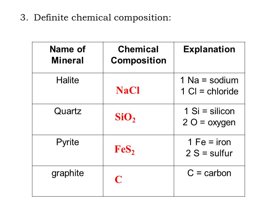 3.Definite chemical composition: Name of Mineral Chemical Composition Explanation Halite1 Na = sodium 1 Cl = chloride Quartz1 Si = silicon 2 O = oxygen Pyrite1 Fe = iron 2 S = sulfur graphiteC = carbon NaCl SiO 2 FeS 2 C