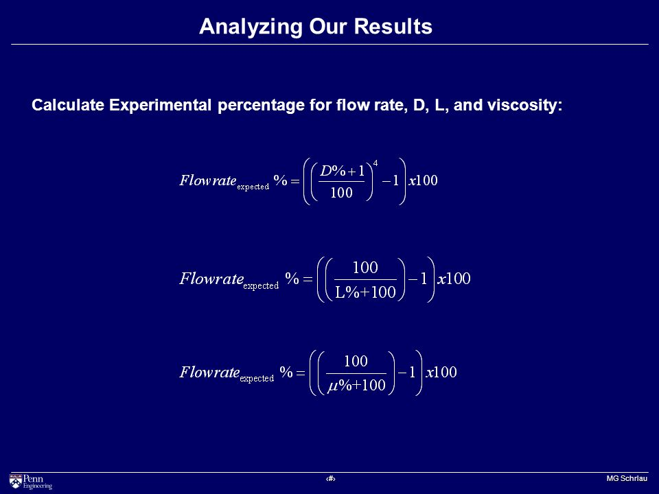 ‹#› MG Schrlau Analyzing Our Results Calculate Experimental percentage for flow rate, D, L, and viscosity: