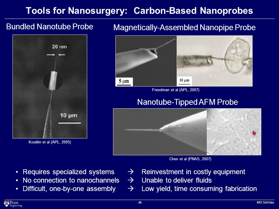 ‹#› MG Schrlau Tools for Nanosurgery: Carbon-Based Nanoprobes Kouklin et al (APL, 2005) Bundled Nanotube Probe Chen et al (PNAS, 2007) Nanotube-Tipped AFM Probe Magnetically-Assembled Nanopipe Probe Freedman et al (APL, 2007) Requires specialized systems  Reinvestment in costly equipment No connection to nanochannels  Unable to deliver fluids Difficult, one-by-one assembly  Low yield, time consuming fabrication
