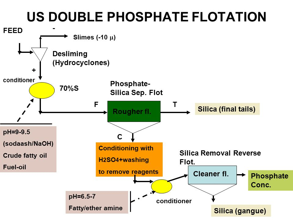 US DOUBLE PHOSPHATE FLOTATION Desliming (Hydrocyclones) conditioner Rougher fl.