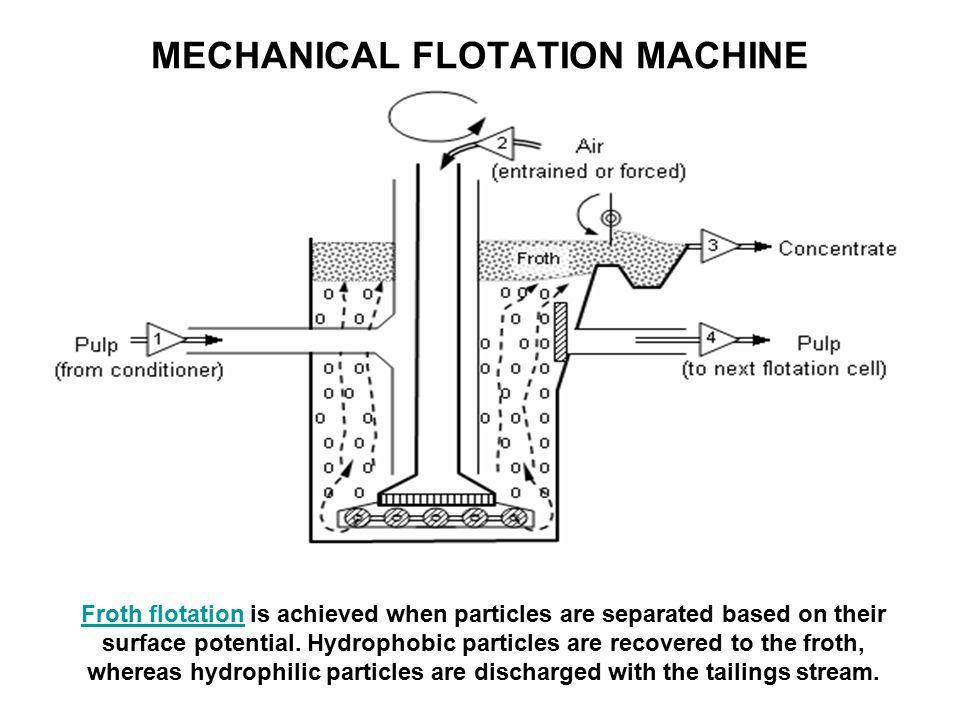 MECHANICAL FLOTATION MACHINE Froth flotationFroth flotation is achieved when particles are separated based on their surface potential.