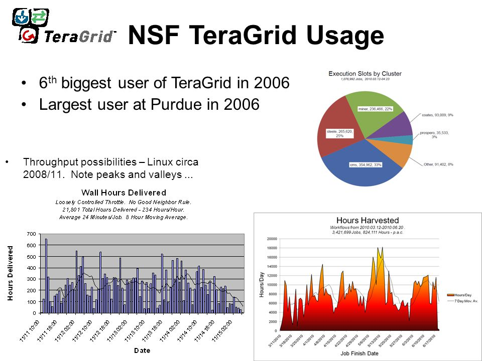 NSF TeraGrid Usage 6 th biggest user of TeraGrid in 2006 Largest user at Purdue in 2006 Throughput possibilities – Linux circa 2008/11. Note peaks and