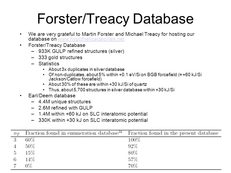 Forster/Treacy Database We are very grateful to Martin Forster and Michael Treacy for hosting our database on www.hypotheticalzeolites.netwww.hypothet