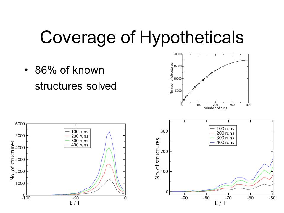 Coverage of Hypotheticals 86% of known structures solved