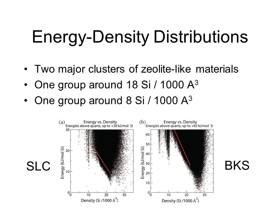Energy-Density Distributions Two major clusters of zeolite-like materials One group around 18 Si / 1000 A 3 One group around 8 Si / 1000 A 3 SLC BKS