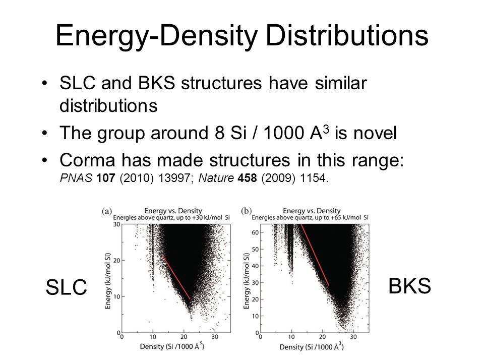 Energy-Density Distributions SLC and BKS structures have similar distributions The group around 8 Si / 1000 A 3 is novel Corma has made structures in
