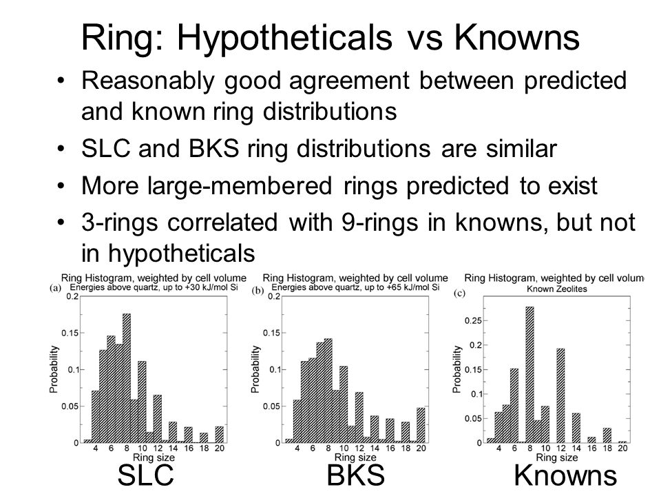 Ring: Hypotheticals vs Knowns Reasonably good agreement between predicted and known ring distributions SLC and BKS ring distributions are similar More