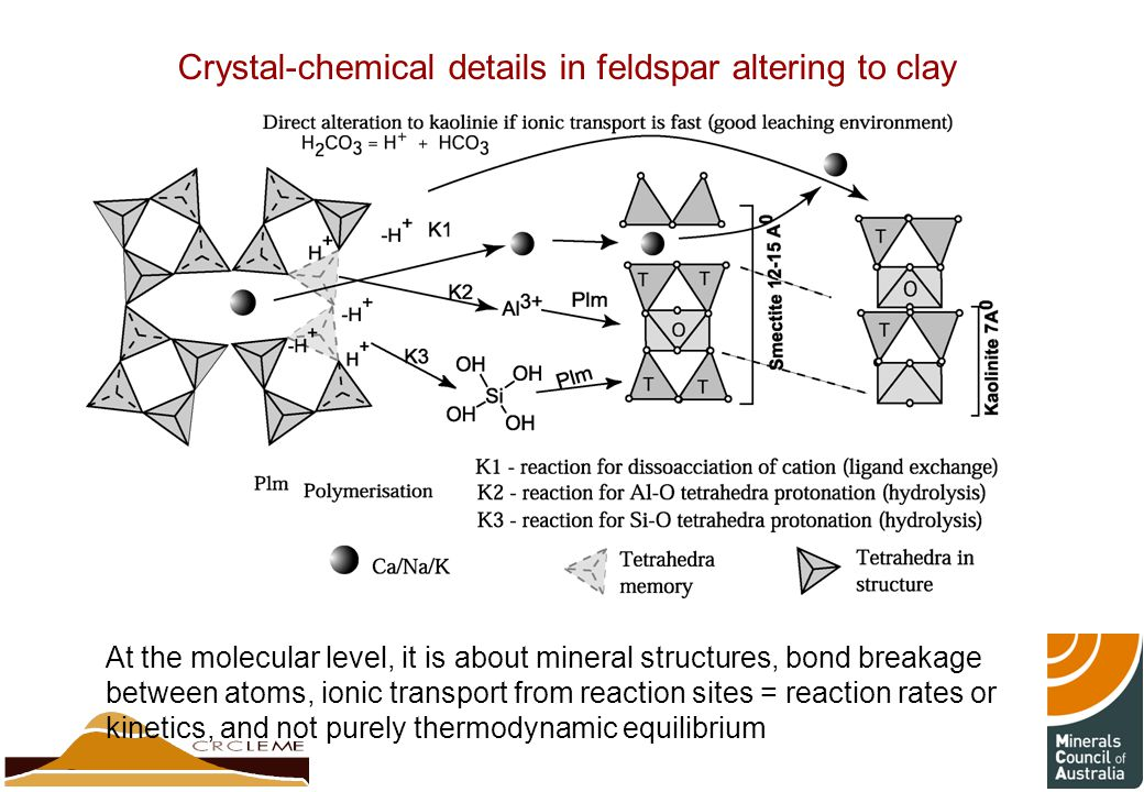 Crystal-chemical details in feldspar altering to clay At the molecular level, it is about mineral structures, bond breakage between atoms, ionic transport from reaction sites = reaction rates or kinetics, and not purely thermodynamic equilibrium