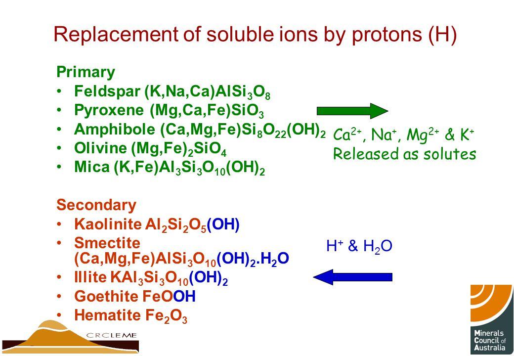 Replacement of soluble ions by protons (H) Primary Feldspar (K,Na,Ca)AlSi 3 O 8 Pyroxene (Mg,Ca,Fe)SiO 3 Amphibole (Ca,Mg,Fe)Si 8 O 22 (OH) 2 Olivine (Mg,Fe) 2 SiO 4 Mica (K,Fe)Al 3 Si 3 O 10 (OH) 2 Secondary Kaolinite Al 2 Si 2 O 5 (OH) Smectite (Ca,Mg,Fe)AlSi 3 O 10 (OH) 2.H 2 O Illite KAl 3 Si 3 O 10 (OH) 2 Goethite FeOOH Hematite Fe 2 O 3 H + & H 2 O Ca 2+, Na +, Mg 2+ & K + Released as solutes