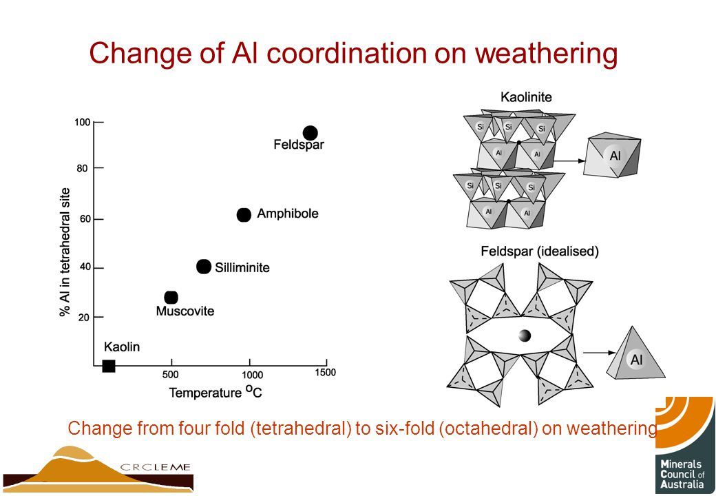 Change of Al coordination on weathering Change from four fold (tetrahedral) to six-fold (octahedral) on weathering