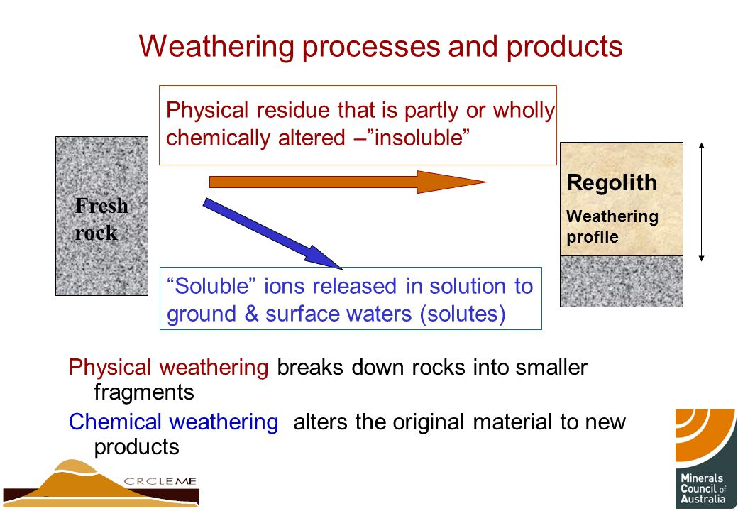 Weathering processes and products Physical weathering breaks down rocks into smaller fragments Chemical weathering alters the original material to new products Physical residue that is partly or wholly chemically altered – insoluble Soluble ions released in solution to ground & surface waters (solutes) Regolith Weathering profile Fresh rock