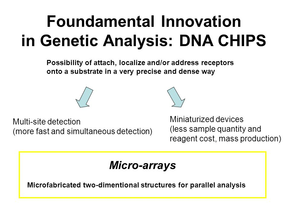 Foundamental Innovation in Genetic Analysis: DNA CHIPS Possibility of attach, localize and/or address receptors onto a substrate in a very precise and dense way Multi-site detection (more fast and simultaneous detection) Miniaturized devices (less sample quantity and reagent cost, mass production) Micro-arrays Microfabricated two-dimentional structures for parallel analysis