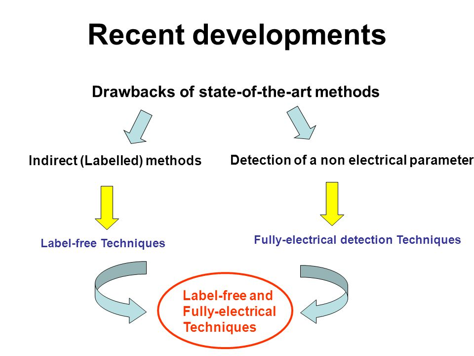Recent developments Drawbacks of state-of-the-art methods Indirect (Labelled) methods Detection of a non electrical parameter Label-free Techniques Label-free and Fully-electrical Techniques Fully-electrical detection Techniques