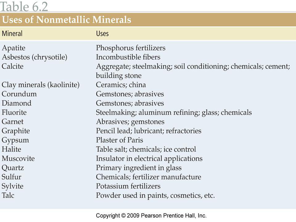 Uses of nonmetallic minerals