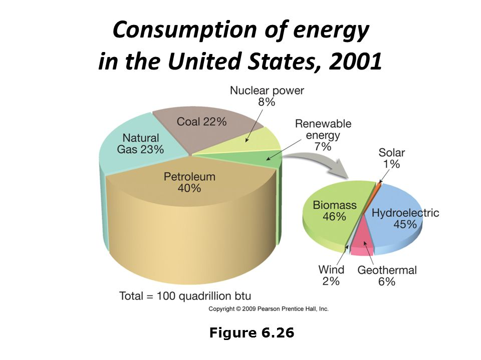 Consumption of energy in the United States, 2001 Figure 6.26