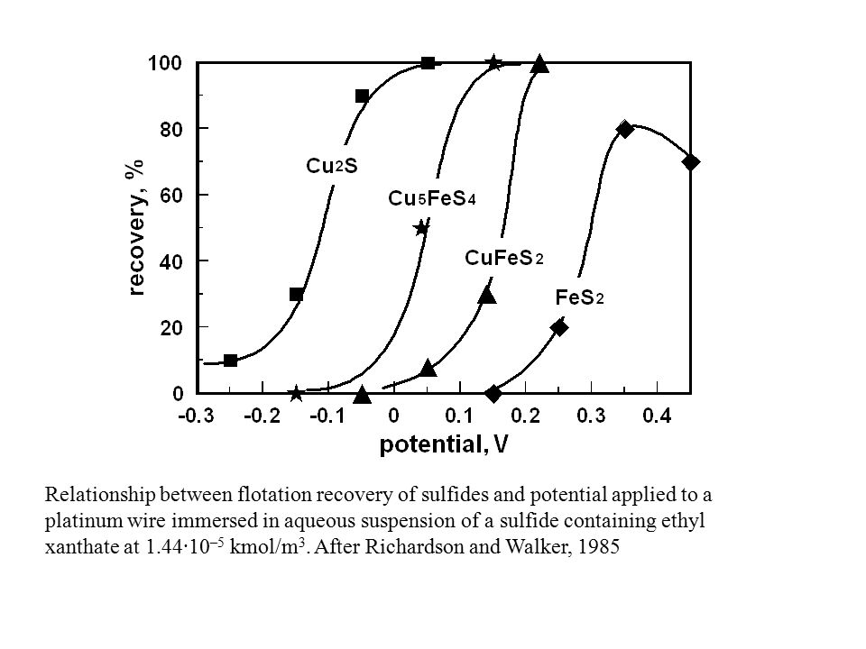 Relationship between flotation recovery of sulfides and potential applied to a platinum wire immersed in aqueous suspension of a sulfide containing ethyl xanthate at 1.44·10 –5 kmol/m 3.