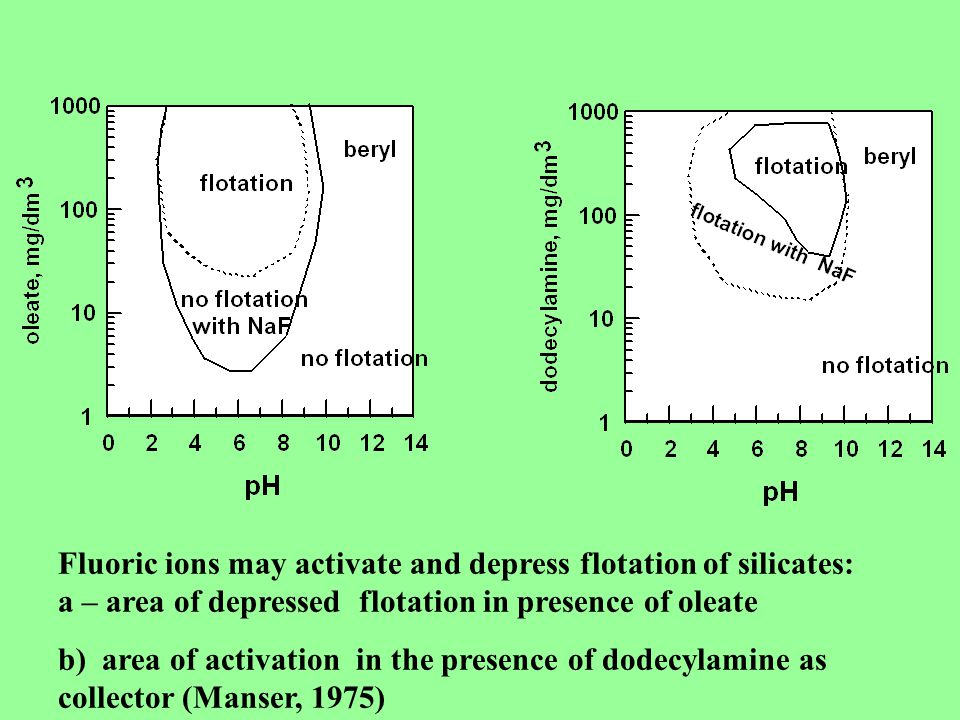 Fluoric ions may activate and depress flotation of silicates: a – area of depressed flotation in presence of oleate b) area of activation in the presence of dodecylamine as collector (Manser, 1975)