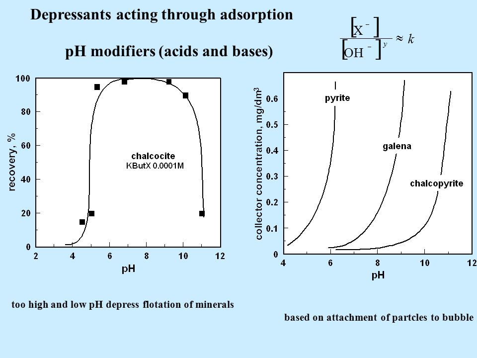 Depressants acting through adsorption pH modifiers (acids and bases)   k y    OH X based on attachment of partcles to bubble too high and low pH depress flotation of minerals
