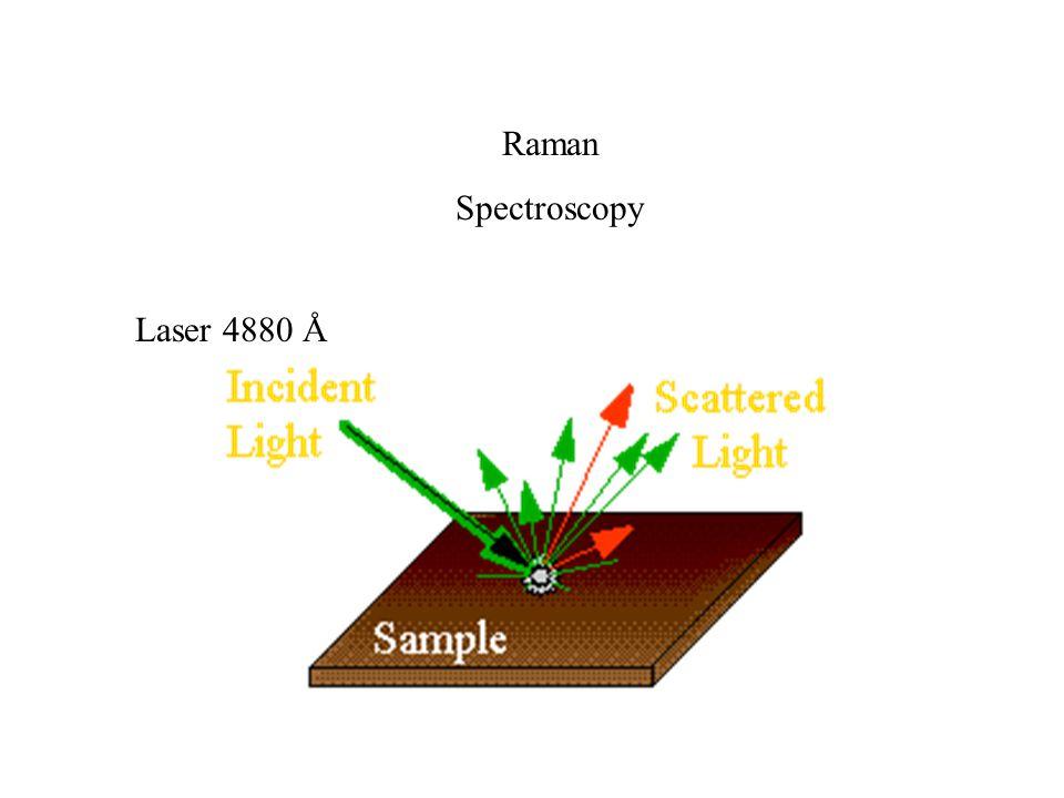 Raman Spectroscopy Laser 4880 Å
