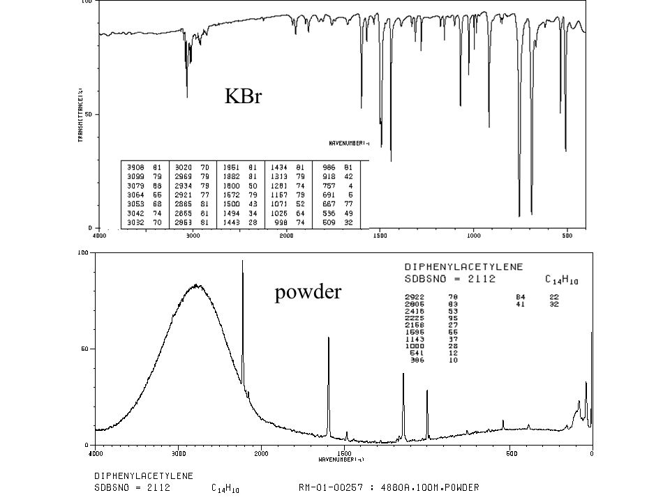 Comparison of IR and Raman Spectroscopy 1.Bands that are intense in the IR are usually weak in the Raman.