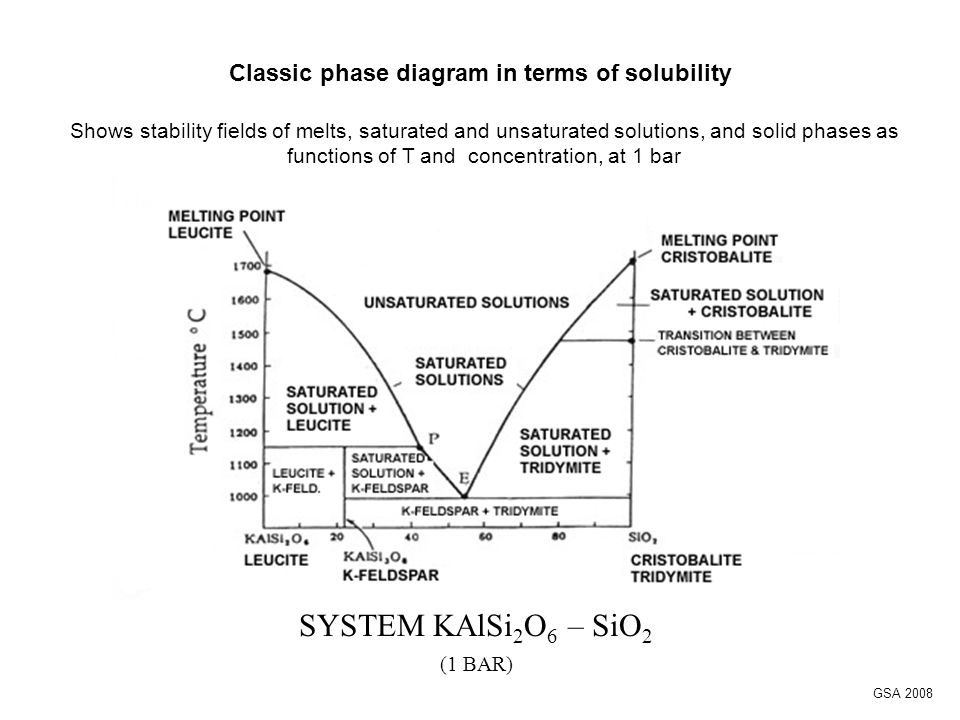 Classic phase diagram in terms of solubility SYSTEM KAlSi 2 O 6 – SiO 2 (1 BAR) GSA 2008 Shows stability fields of melts, saturated and unsaturated solutions, and solid phases as functions of T and concentration, at 1 bar