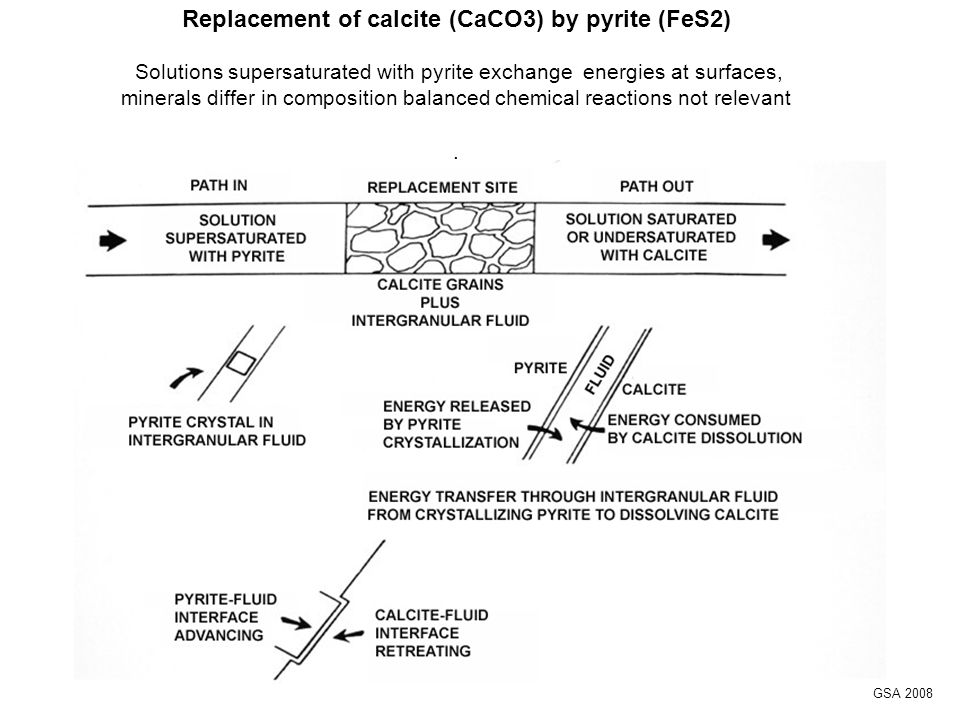 Replacement of calcite (CaCO3) by pyrite (FeS2) Solutions supersaturated with pyrite exchange energies at surfaces, minerals differ in composition balanced chemical reactions not relevant.