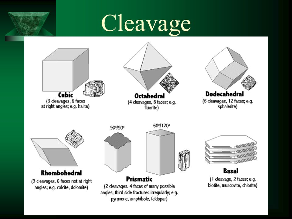Cleavage of Minerals
