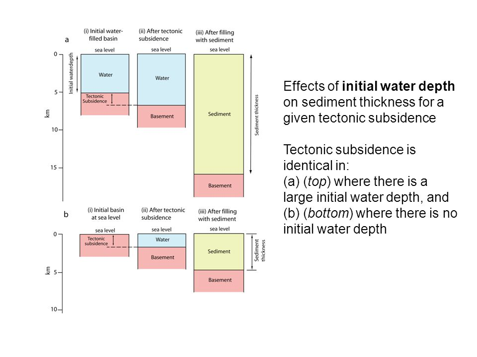 Effects of initial water depth on sediment thickness for a given tectonic subsidence Tectonic subsidence is identical in: (a) (top) where there is a l