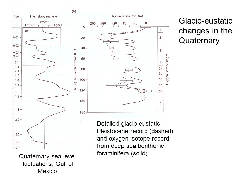 Quaternary sea-level fluctuations, Gulf of Mexico Detailed glacio-eustatic Pleistocene record (dashed) and oxygen isotope record from deep sea benthon