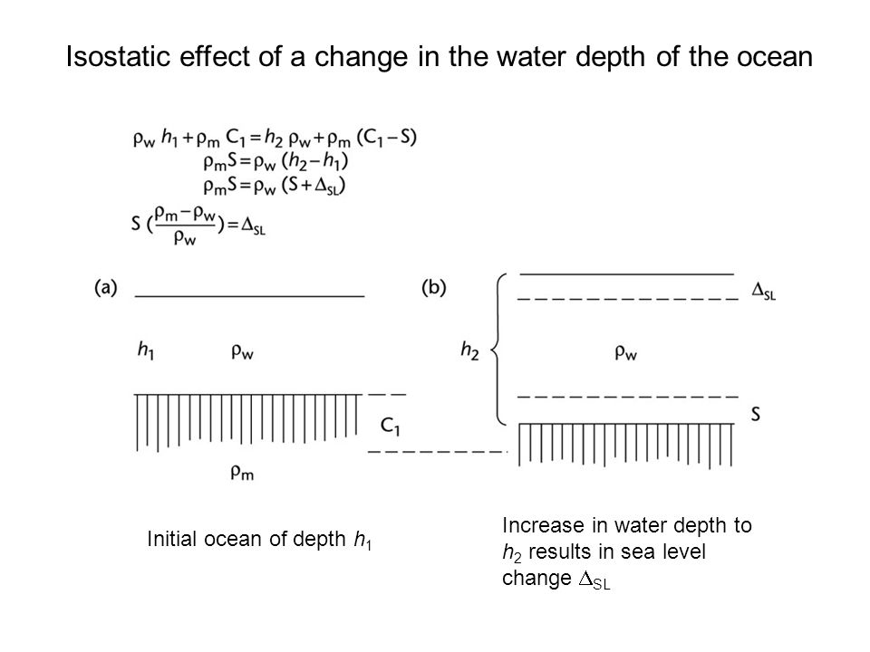 Isostatic effect of a change in the water depth of the ocean Initial ocean of depth h 1 Increase in water depth to h 2 results in sea level change  S