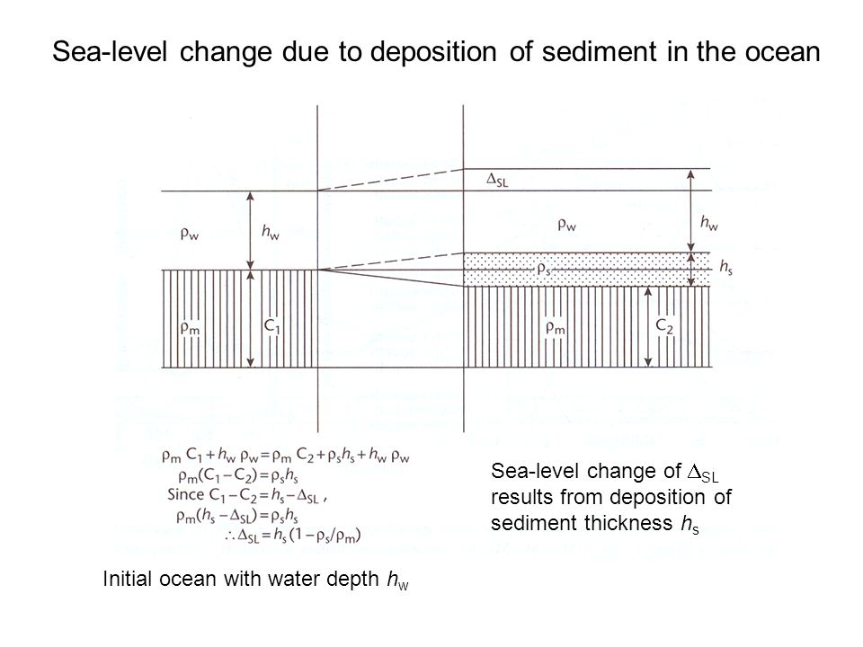 Sea-level change due to deposition of sediment in the ocean Initial ocean with water depth h w Sea-level change of  SL results from deposition of sed