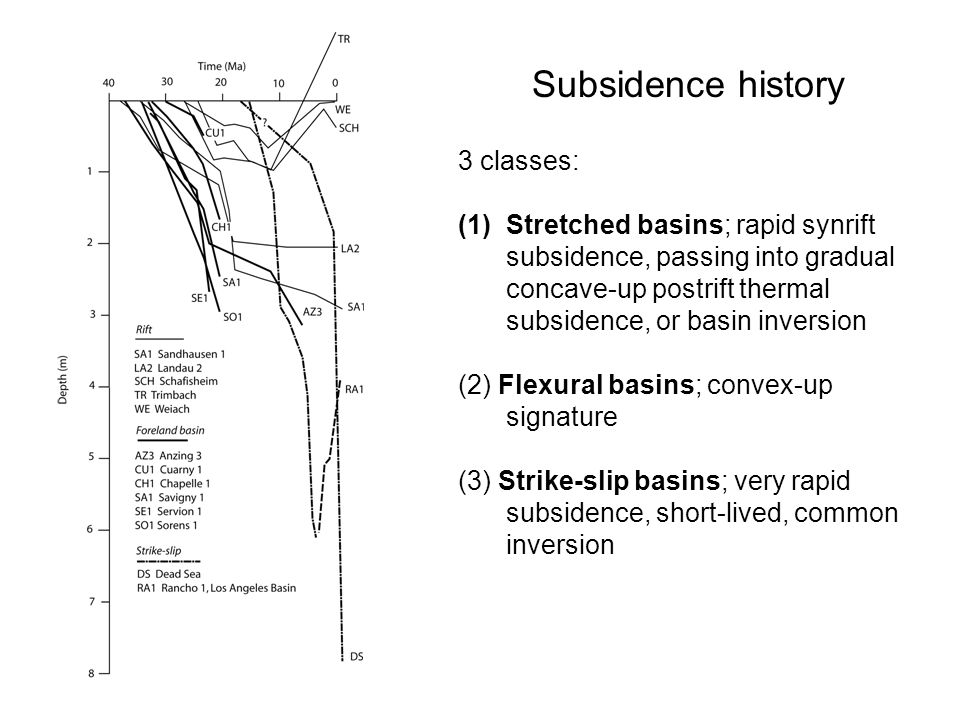 Subsidence history 3 classes: (1)Stretched basins; rapid synrift subsidence, passing into gradual concave-up postrift thermal subsidence, or basin inv