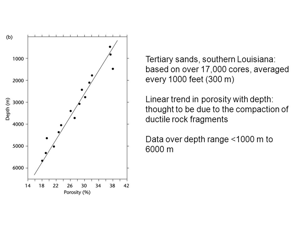 Tertiary sands, southern Louisiana: based on over 17,000 cores, averaged every 1000 feet (300 m) Linear trend in porosity with depth: thought to be du