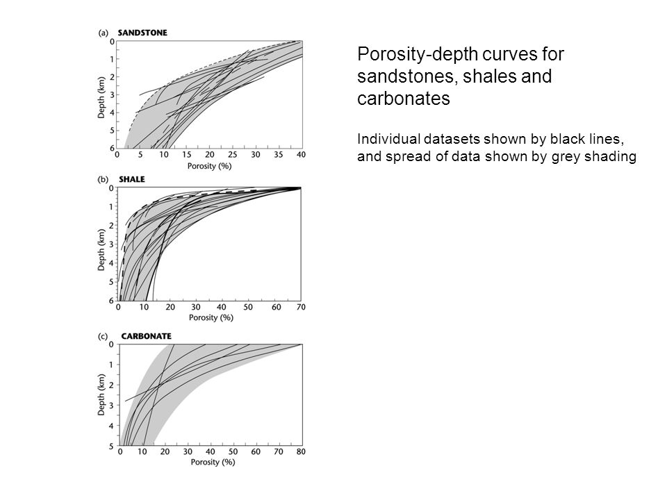Porosity-depth curves for sandstones, shales and carbonates Individual datasets shown by black lines, and spread of data shown by grey shading