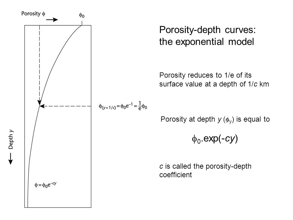 Porosity-depth curves: the exponential model Porosity reduces to 1/e of its surface value at a depth of 1/c km Porosity at depth y (  y ) is equal to