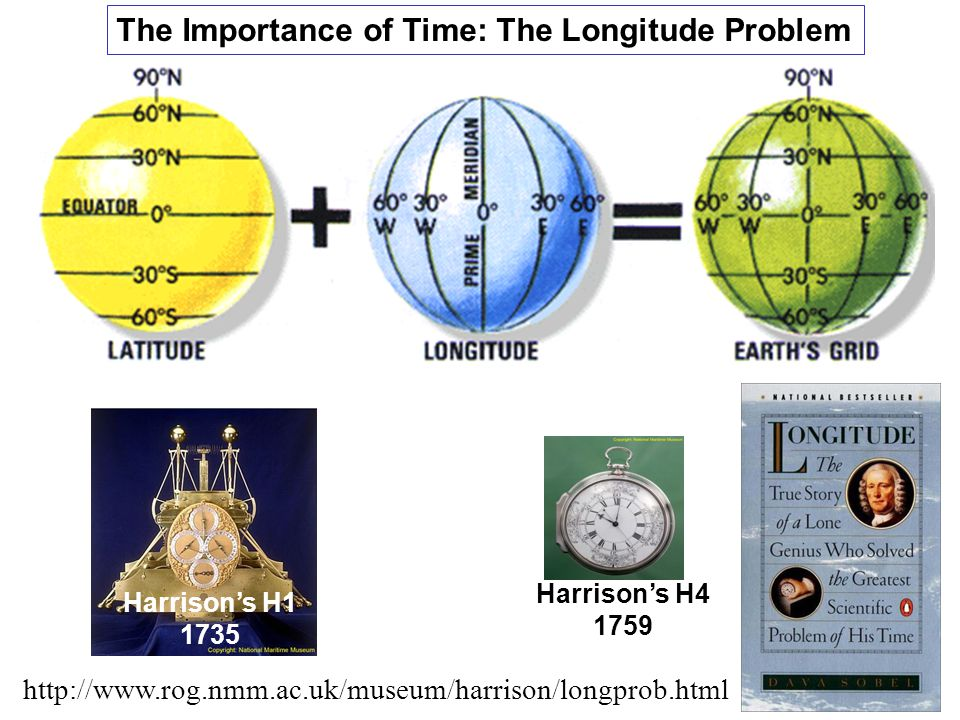 Harrison's H1 1735 Harrison's H4 1759 The Importance of Time: The Longitude Problem http://www.rog.nmm.ac.uk/museum/harrison/longprob.html