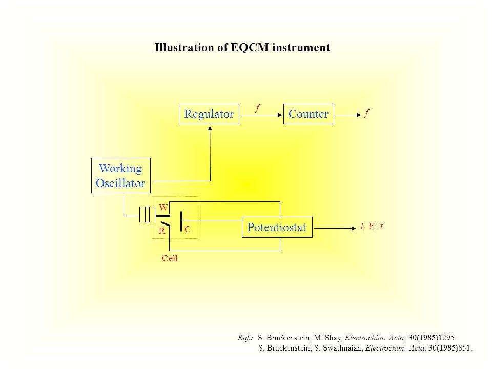 Ref.: S. Bruckenstein, M. Shay, Electrochim. Acta, 30(1985)1295.
