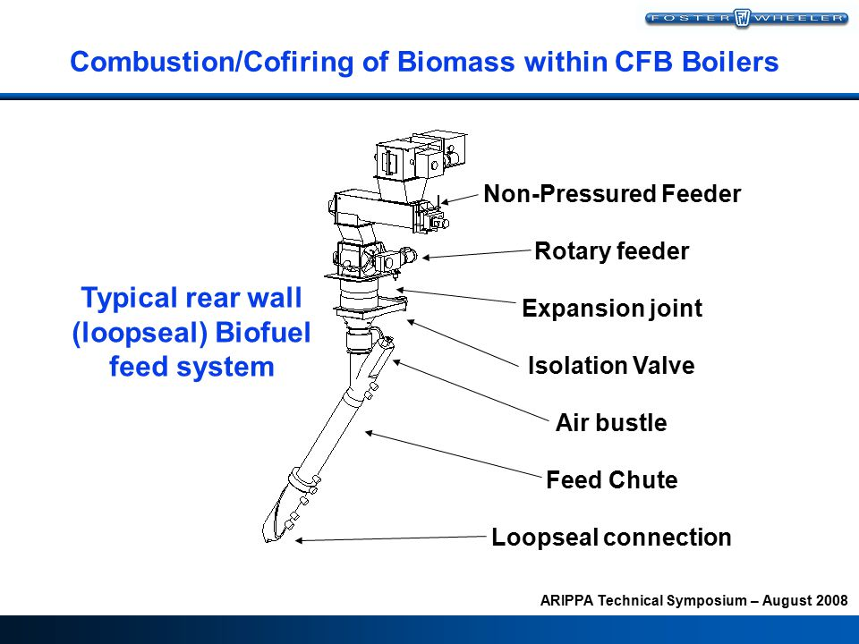 ARIPPA Technical Symposium – August 2008 Combustion/Cofiring of Biomass within CFB Boilers Typical rear wall (loopseal) Biofuel feed system Non-Pressured Feeder Rotary feeder Expansion joint Isolation Valve Air bustle Feed Chute Loopseal connection
