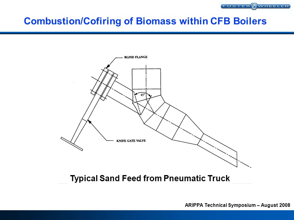 ARIPPA Technical Symposium – August 2008 Combustion/Cofiring of Biomass within CFB Boilers Typical Sand Feed from Pneumatic Truck