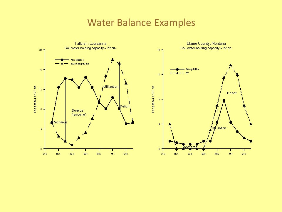 Water Balance Examples