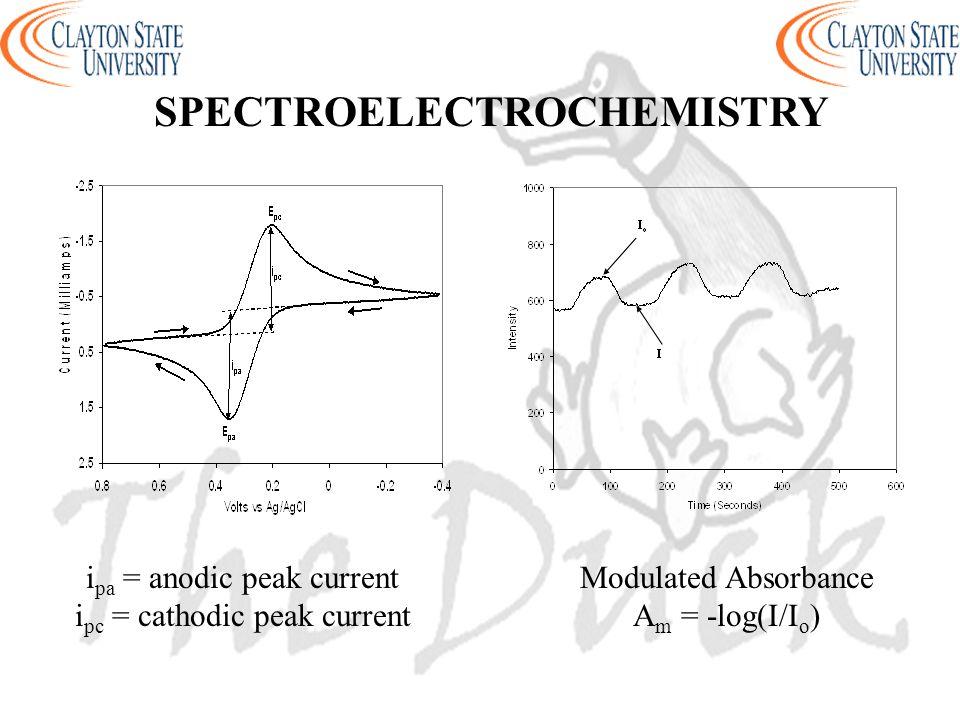 i pa = anodic peak current i pc = cathodic peak current Modulated Absorbance A m = -log(I/I o ) SPECTROELECTROCHEMISTRY