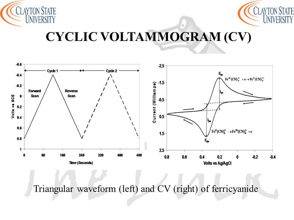 CYCLIC VOLTAMMOGRAM (CV) Triangular waveform (left) and CV (right) of ferricyanide