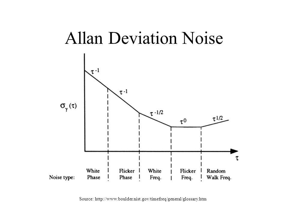 Allan Deviation Noise Source: http://www.boulder.nist.gov/timefreq/general/glossary.htm