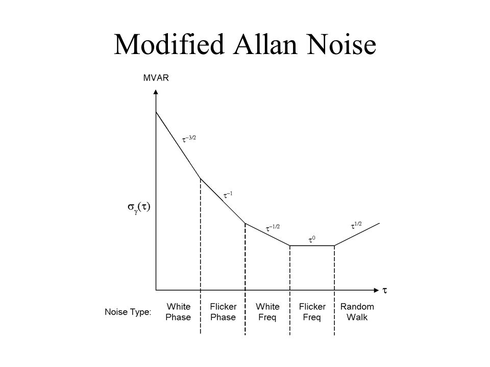 Modified Allan Noise
