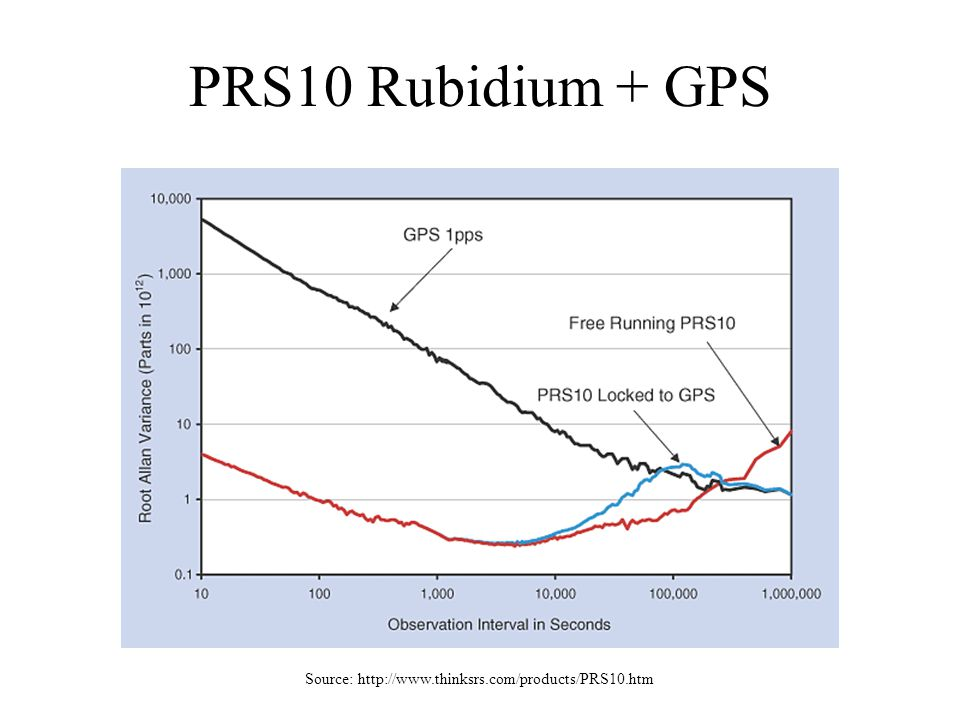 PRS10 Rubidium + GPS Source: http://www.thinksrs.com/products/PRS10.htm