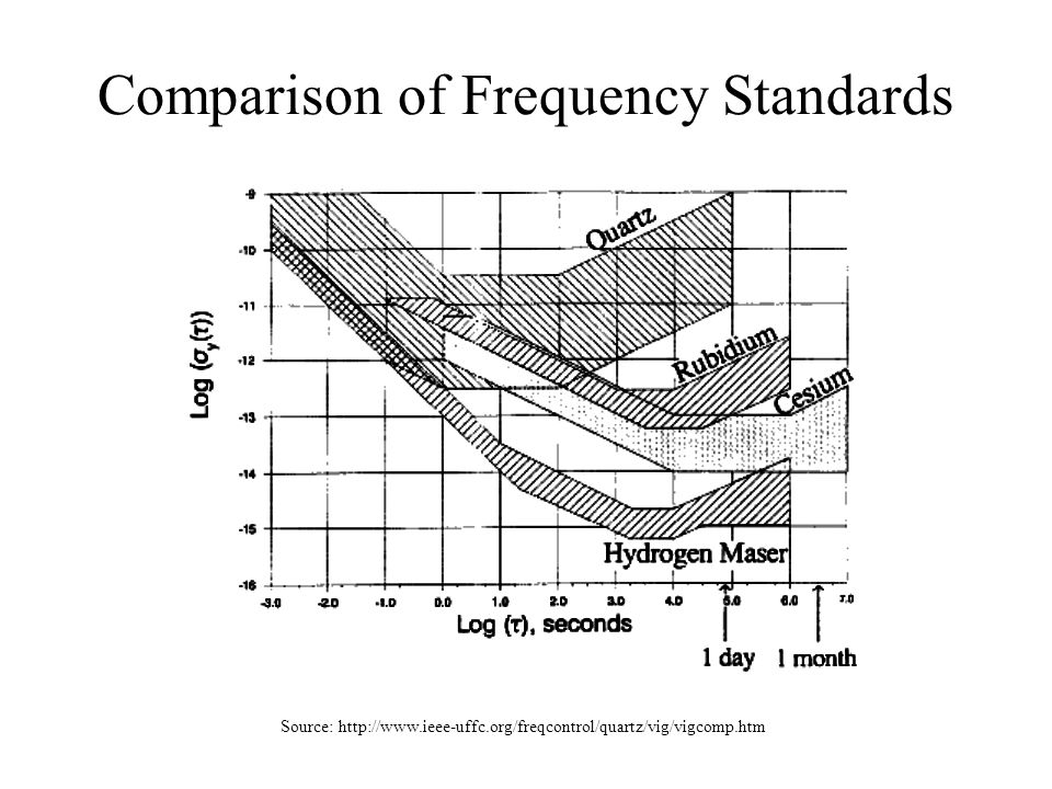 Comparison of Frequency Standards Source: http://www.ieee-uffc.org/freqcontrol/quartz/vig/vigcomp.htm