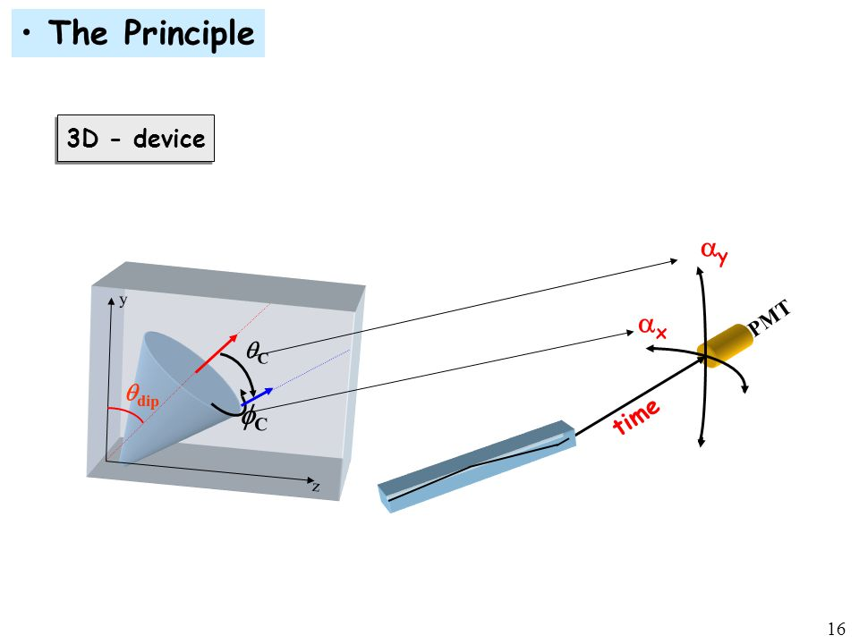 16 3D - device yy xx time z y  dip CC CC PMT The Principle