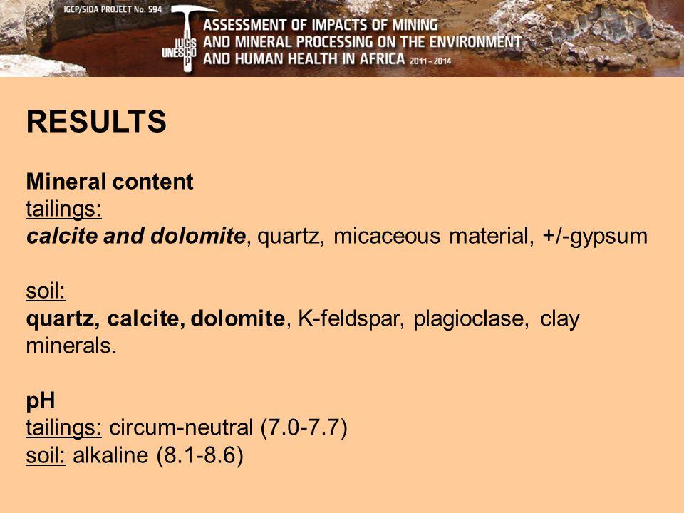 RESULTS Mineral content tailings: calcite and dolomite, quartz, micaceous material, +/-gypsum soil: quartz, calcite, dolomite, K-feldspar, plagioclase, clay minerals.