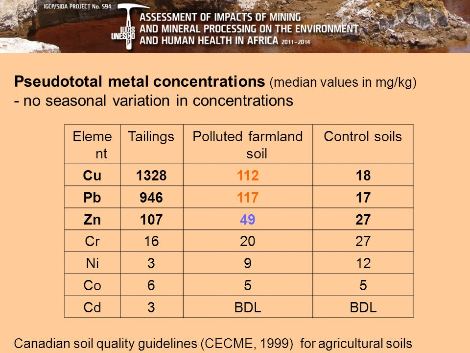 Pseudototal metal concentrations (median values in mg/kg) - no seasonal variation in concentrations Canadian soil quality guidelines (CECME, 1999) for